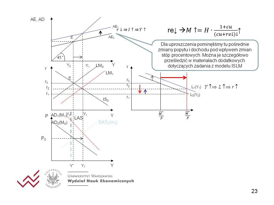 AE, ADY. AE0. Y0. E. r. r0. IS0. LM0. L0(Y0) Y* LAS. P. P0. AD0(M0) AE1. r1. LM1. Y1. r2. L1(Y1) AD1(M1)