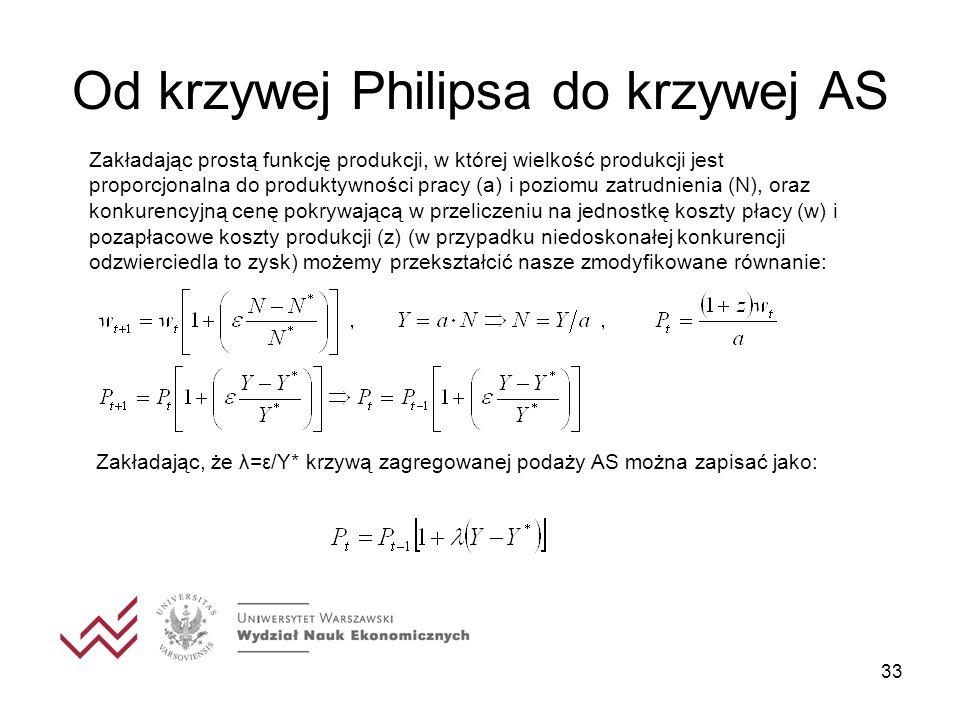Od krzywej Philipsa do krzywej AS