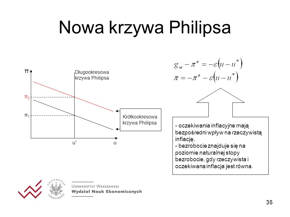 Nowa krzywa Philipsa u. π. u* π1. π2. Długookresowa krzywa Philipsa. Krótkookresowa krzywa Philipsa.
