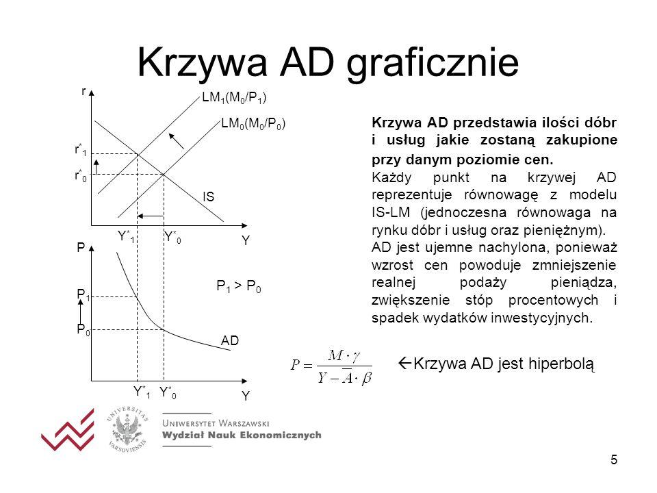Krzywa AD graficznie Krzywa AD jest hiperbolą