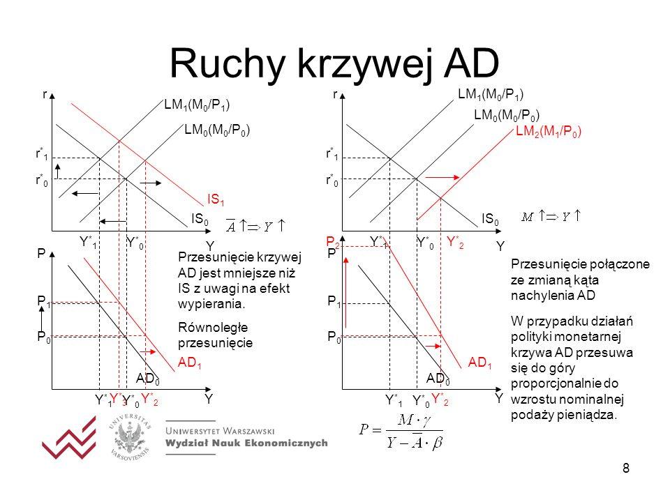 Ruchy krzywej AD Y r IS0 Y*0 r*0 P P0 LM1(M0/P1) P1 r*1 Y*1 AD0
