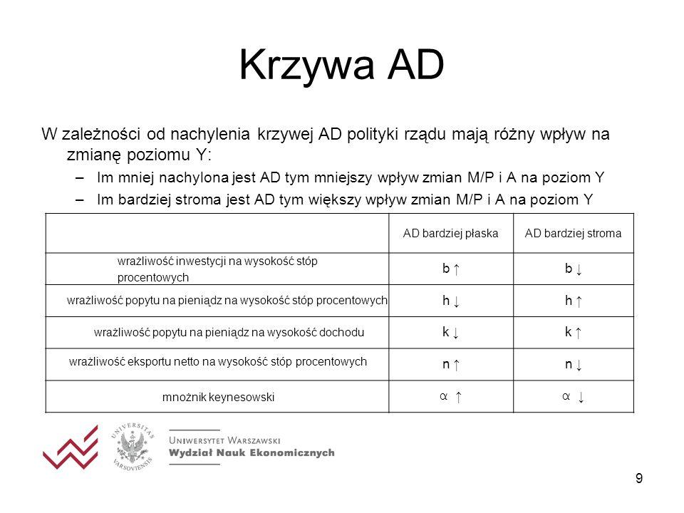 Krzywa ADW zależności od nachylenia krzywej AD polityki rządu mają różny wpływ na zmianę poziomu Y: