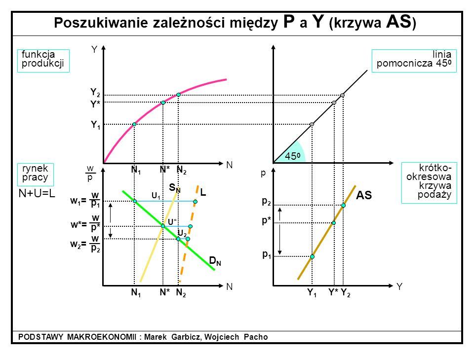 Poszukiwanie zależności między P a Y (krzywa AS)