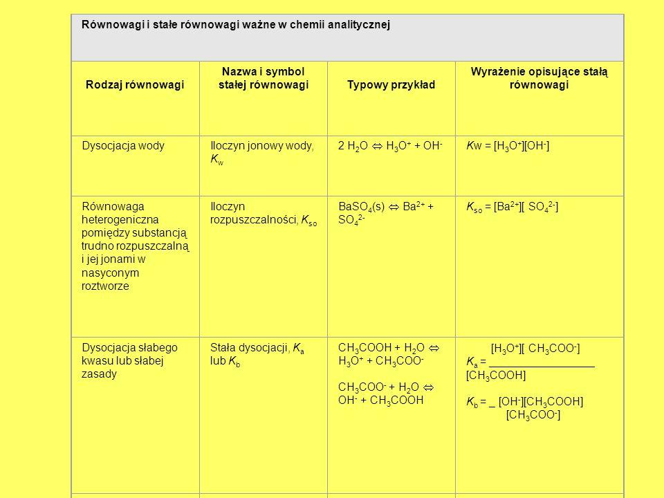 Równowagi i stałe równowagi ważne w chemii analitycznej