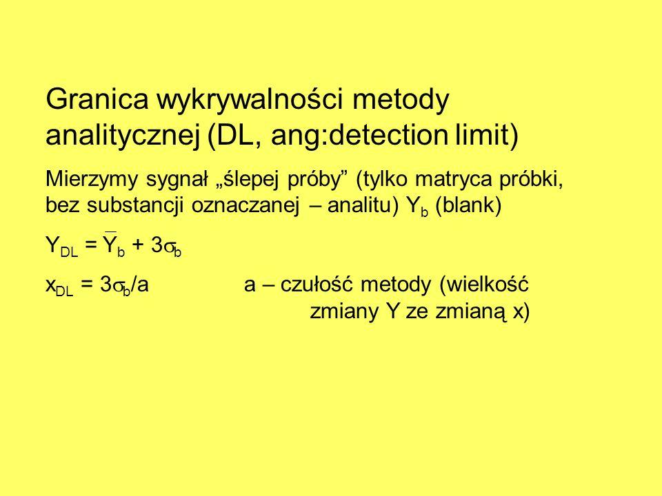 Granica wykrywalności metody analitycznej (DL, ang:detection limit)