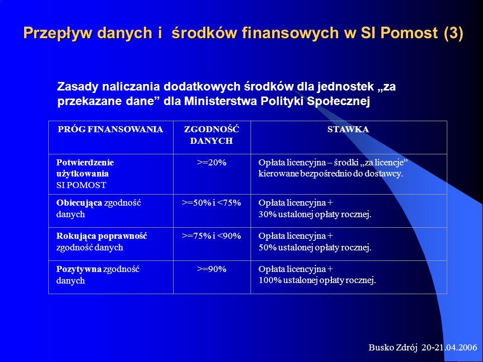 Przepływ danych i środków finansowych w SI Pomost (3)