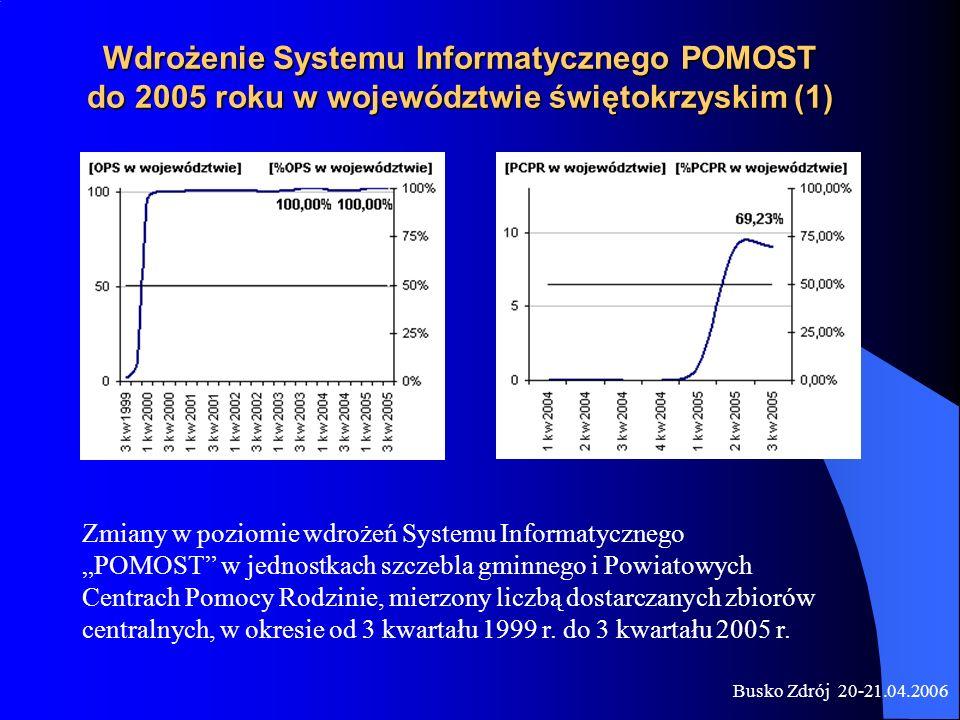 Wdrożenie Systemu Informatycznego POMOST do 2005 roku w województwie świętokrzyskim (1)