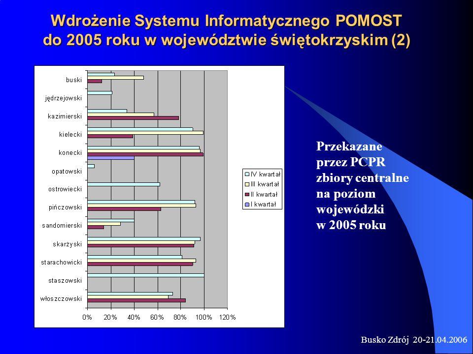 Wdrożenie Systemu Informatycznego POMOST do 2005 roku w województwie świętokrzyskim (2)