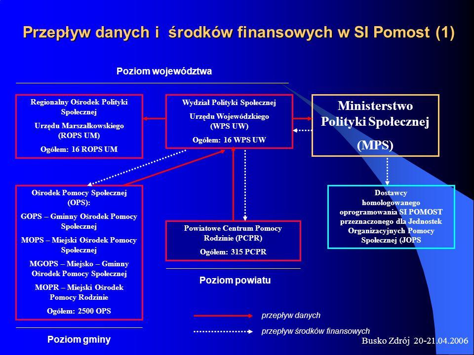 Przepływ danych i środków finansowych w SI Pomost (1)