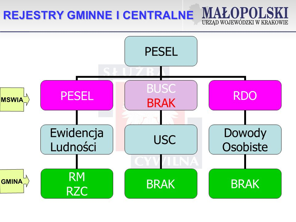 REJESTRY GMINNE I CENTRALNE