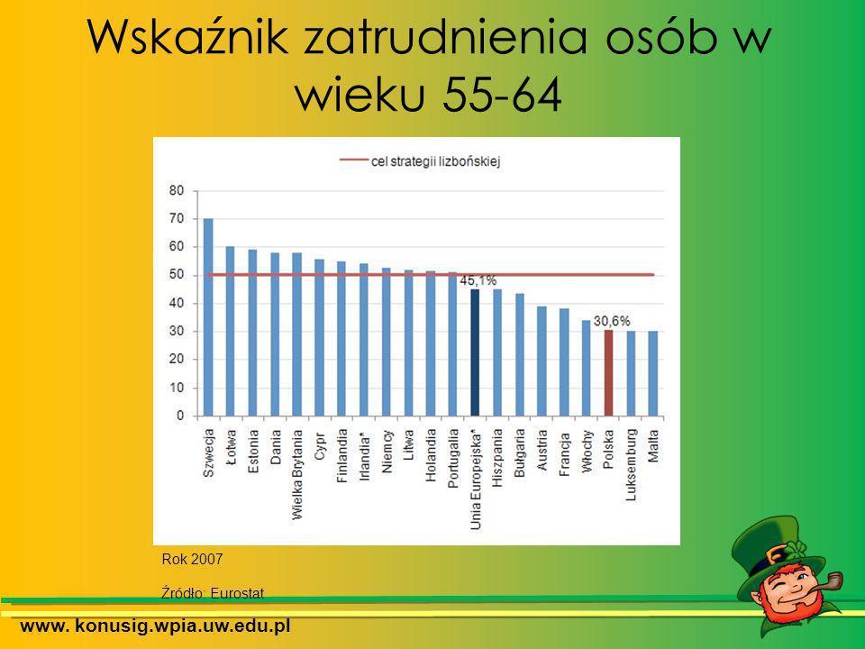 Wskaźnik zatrudnienia osób w wieku 55-64