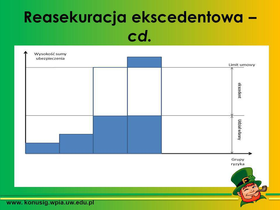 Reasekuracja ekscedentowa – cd.