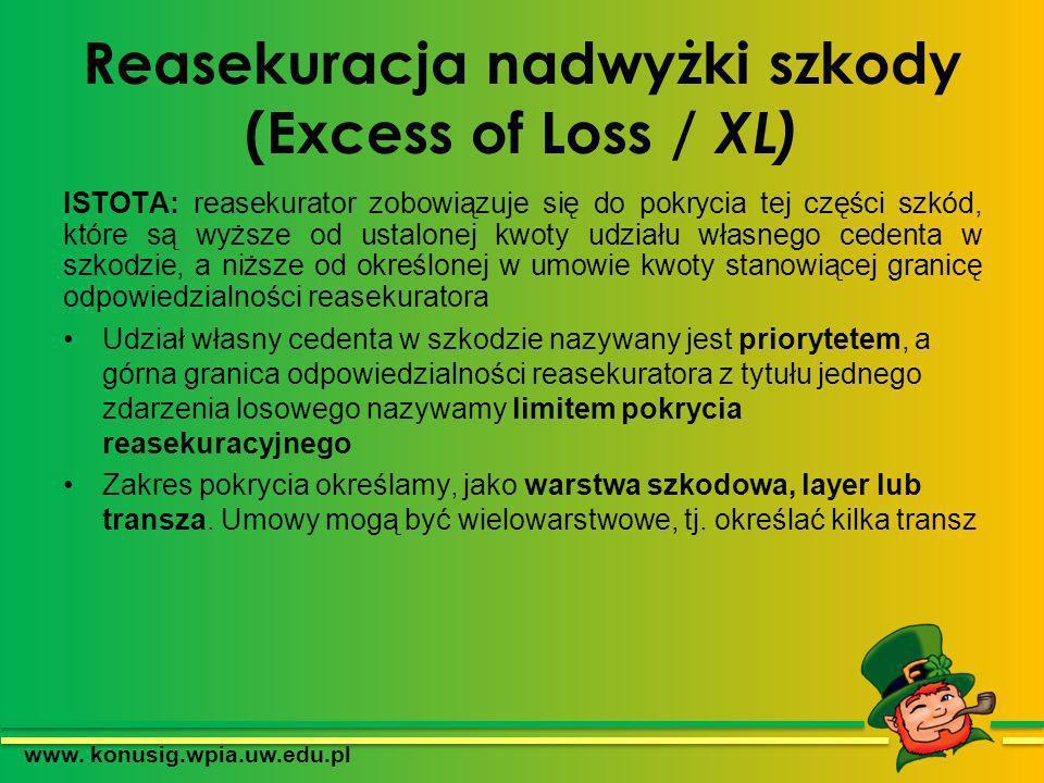 Reasekuracja nadwyżki szkody (Excess of Loss / XL)