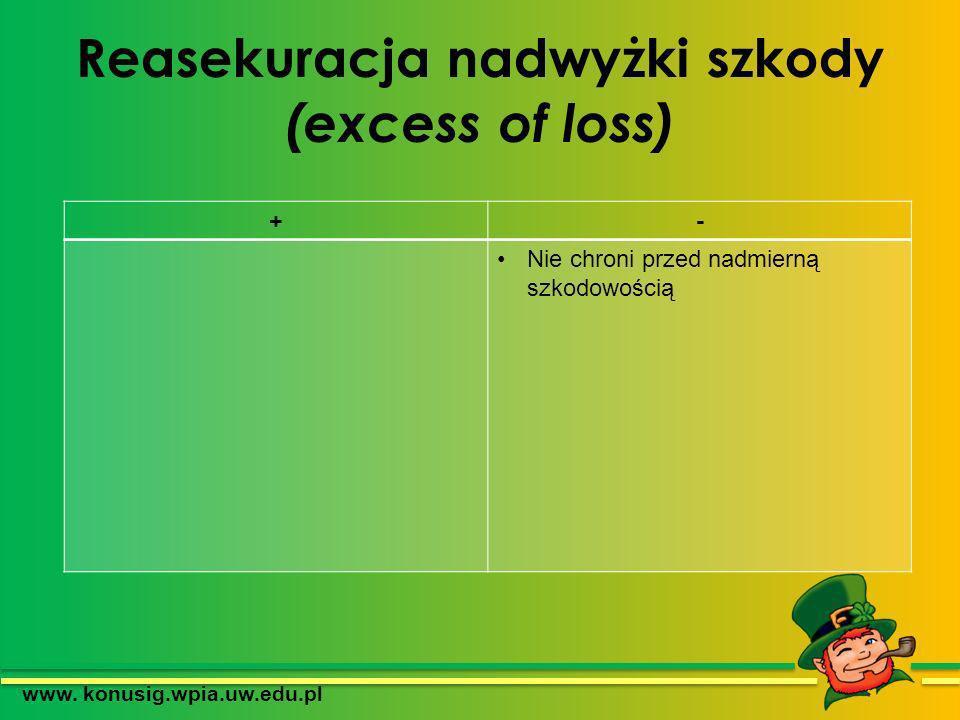 Reasekuracja nadwyżki szkody (excess of loss)