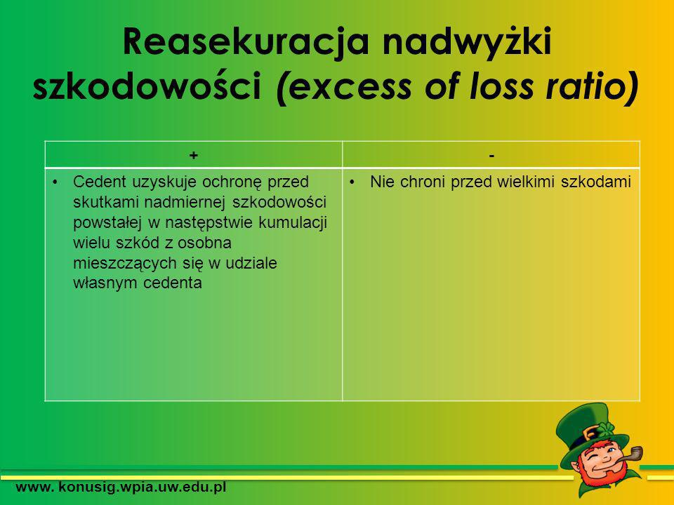 Reasekuracja nadwyżki szkodowości (excess of loss ratio)
