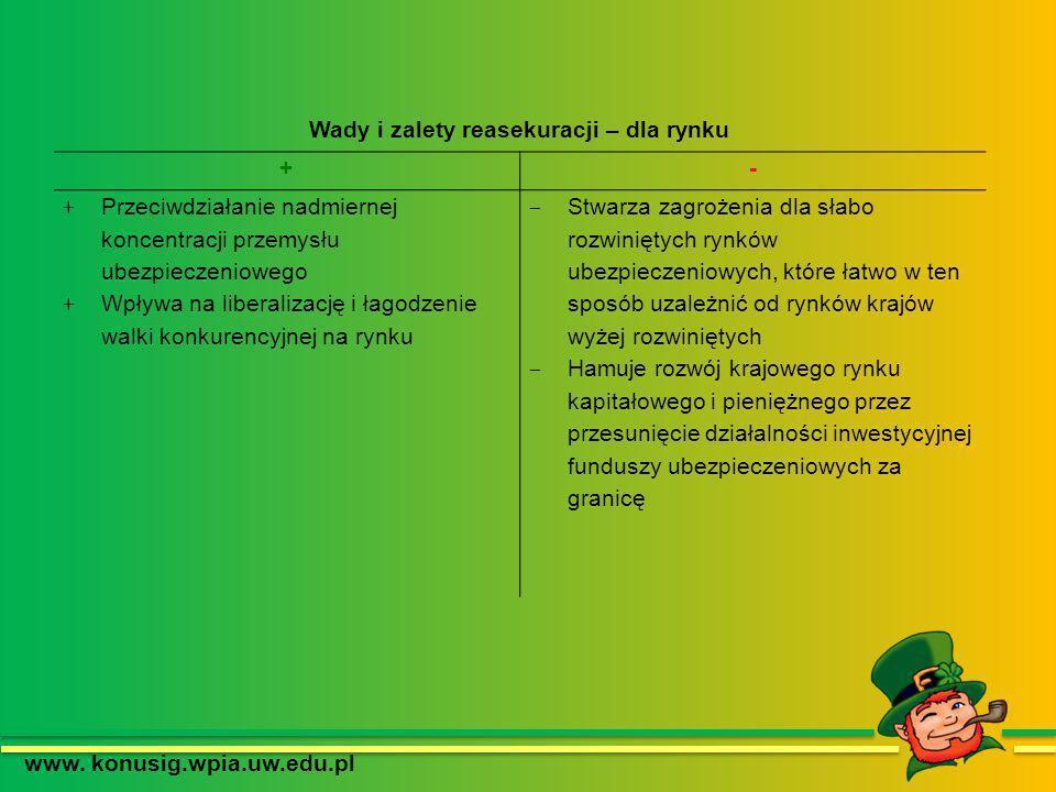 Wady i zalety reasekuracji – dla rynku www. konusig.wpia.uw.edu.pl