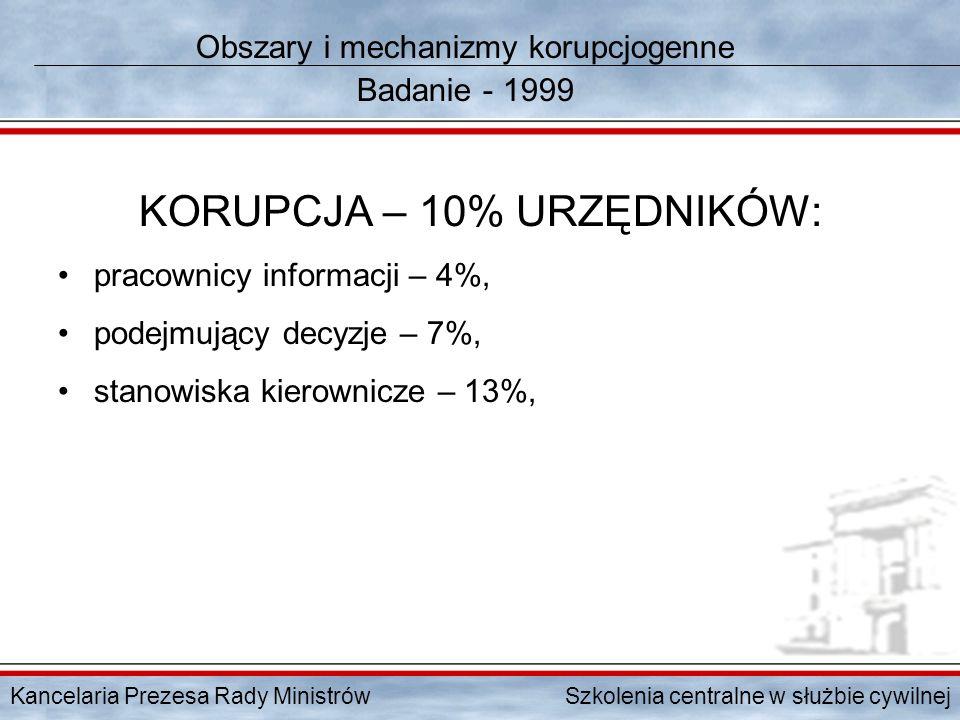 Obszary i mechanizmy korupcjogenne Badanie - 1999