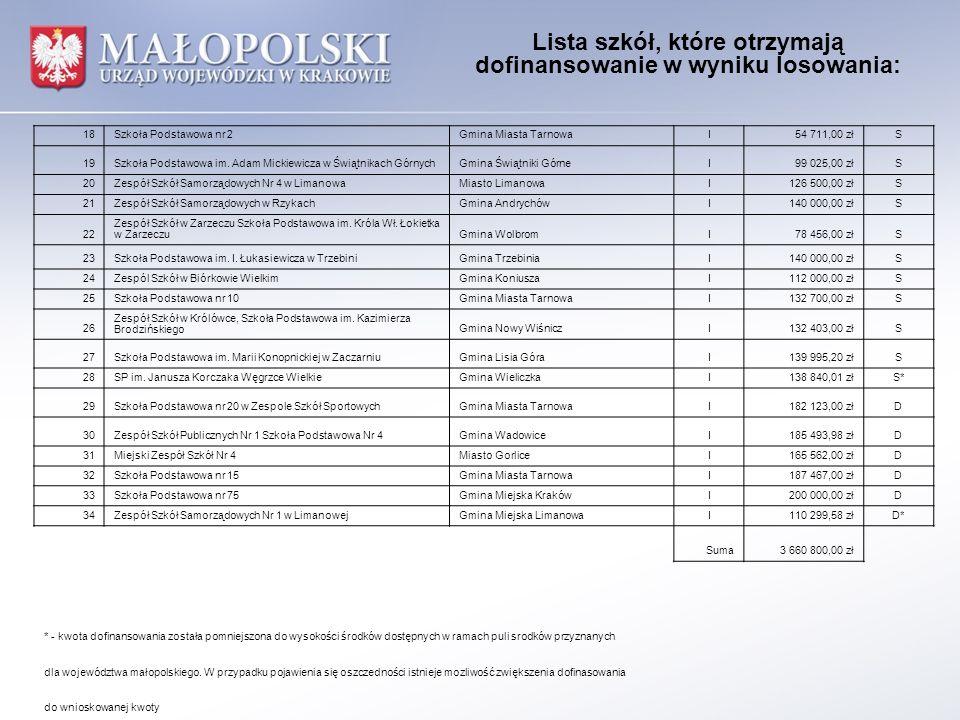 Lista szkół, które otrzymają dofinansowanie w wyniku losowania:
