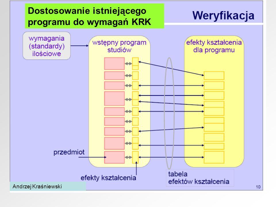 Dostosowanie istniejącego programu do wymagań KRK