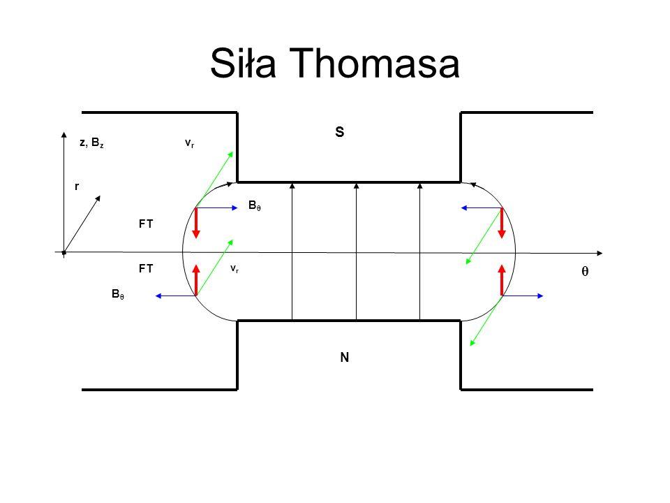 Siła Thomasa N S θ Bθ z, Bz vr FT r