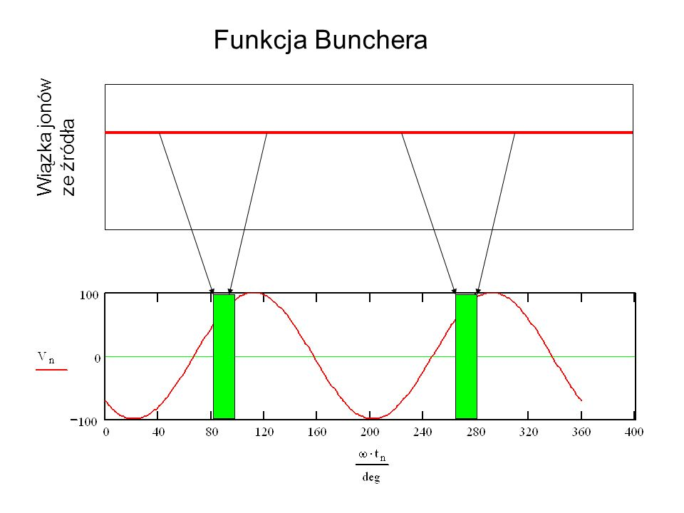 Funkcja Bunchera Wiązka jonów ze źródła