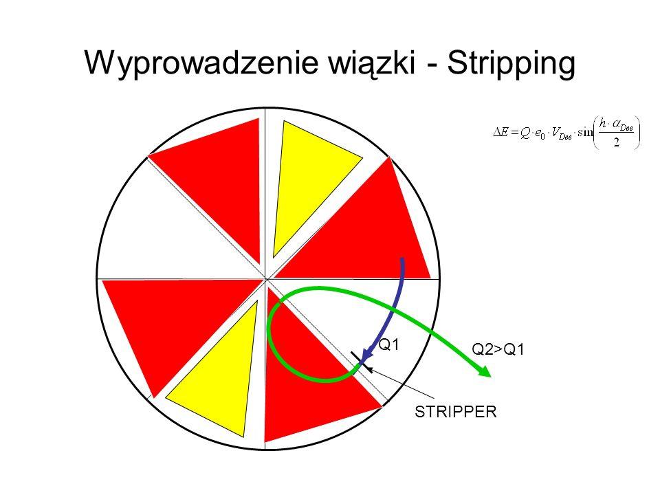 Wyprowadzenie wiązki - Stripping