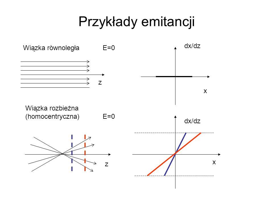 Przykłady emitancji z x dx/dz E=0 Wiązka ròwnoległa