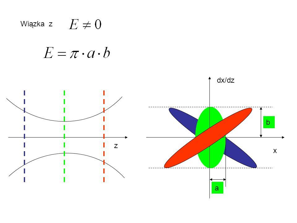 Wiązka z z x dx/dz b a