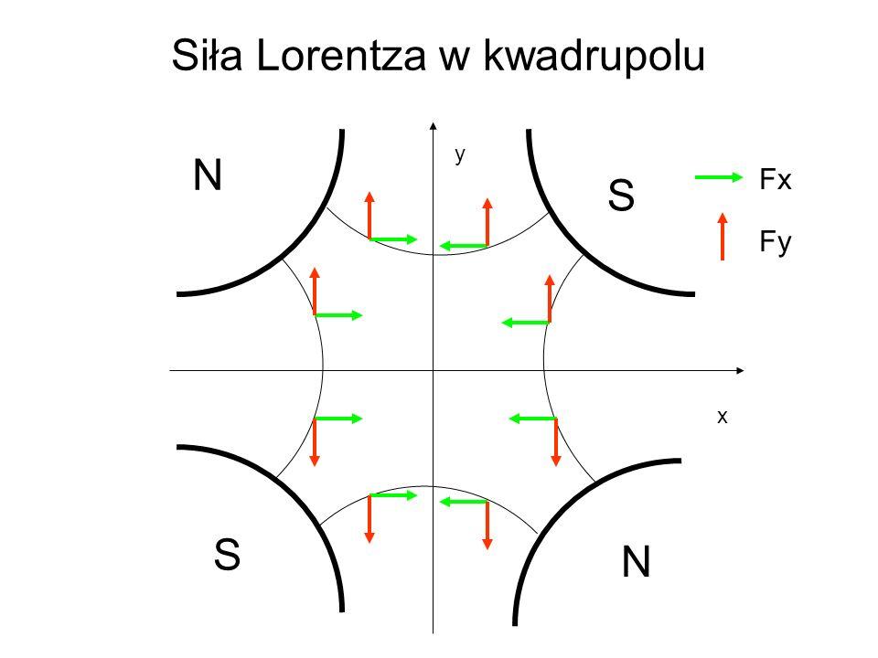 Siła Lorentza w kwadrupolu