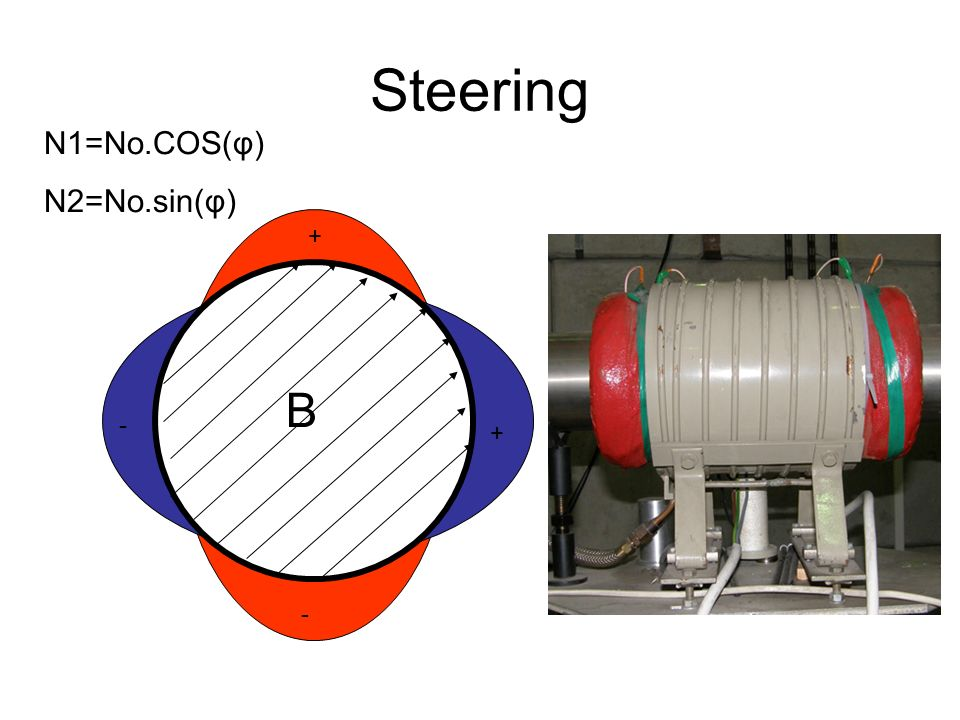 Steering N1=No.COS(φ) N2=No.sin(φ) + B - + -