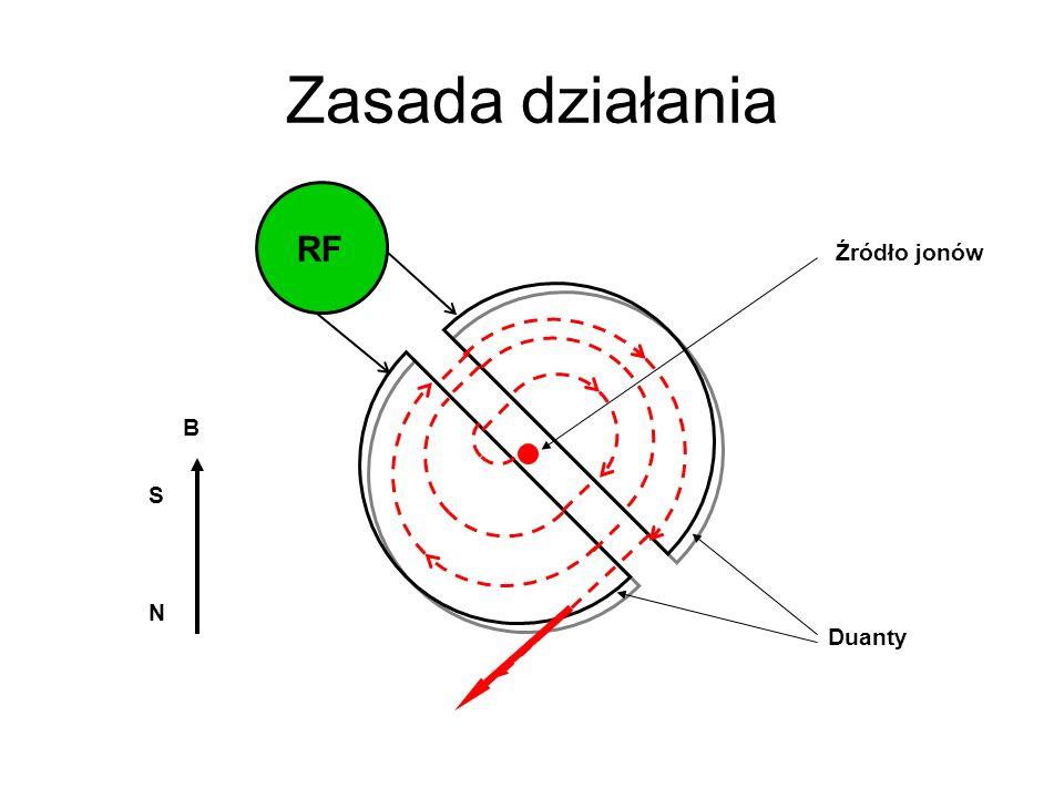 Zasada działania RF Duanty N S B Źródło jonów