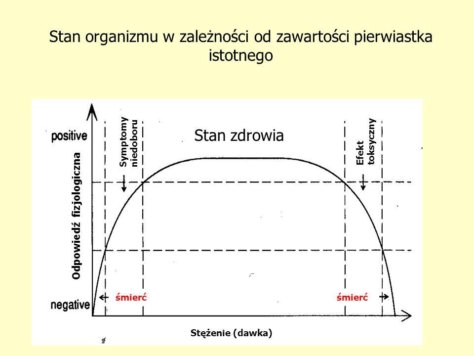 Stan organizmu w zależności od zawartości pierwiastka istotnego