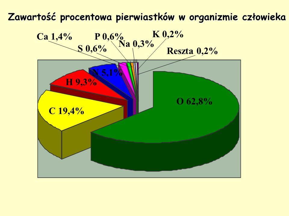 Zawartość procentowa pierwiastków w organizmie człowieka