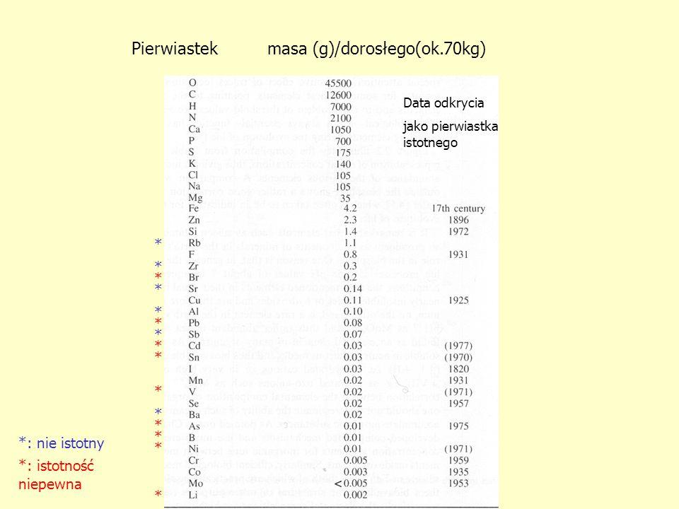 Pierwiastek masa (g)/dorosłego(ok.70kg)