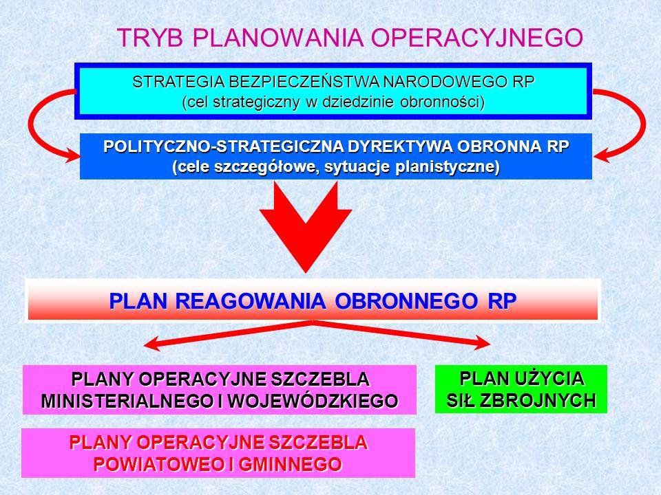 TRYB PLANOWANIA OPERACYJNEGO