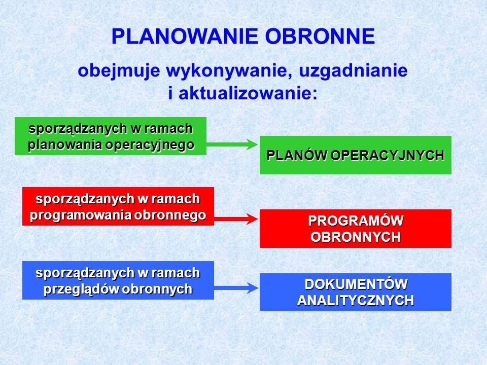 PLANOWANIE OBRONNE obejmuje wykonywanie, uzgadnianie i aktualizowanie: