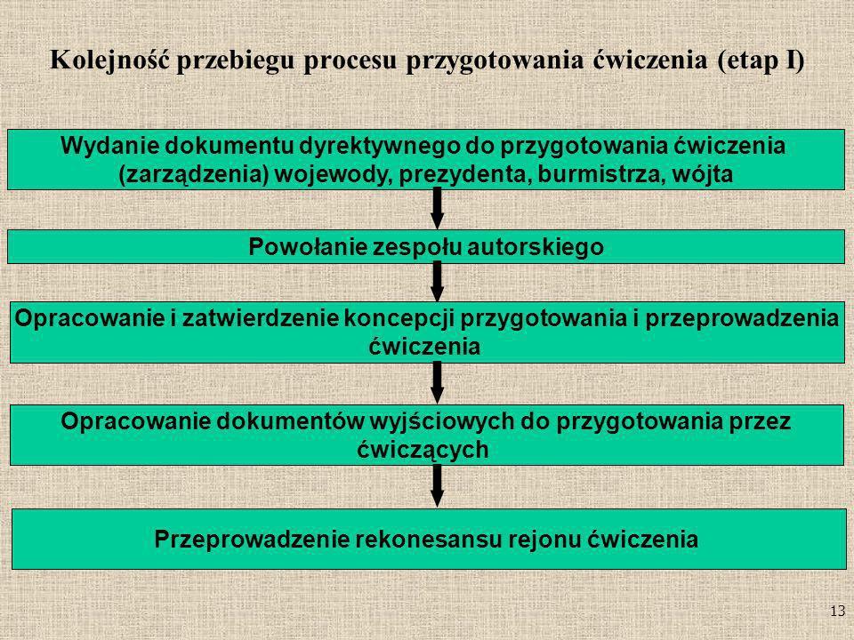 Kolejność przebiegu procesu przygotowania ćwiczenia (etap I)