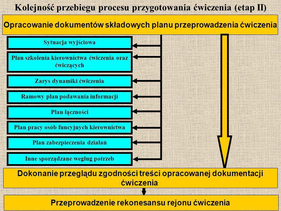 Kolejność przebiegu procesu przygotowania ćwiczenia (etap II)
