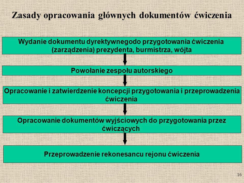 Zasady opracowania głównych dokumentów ćwiczenia