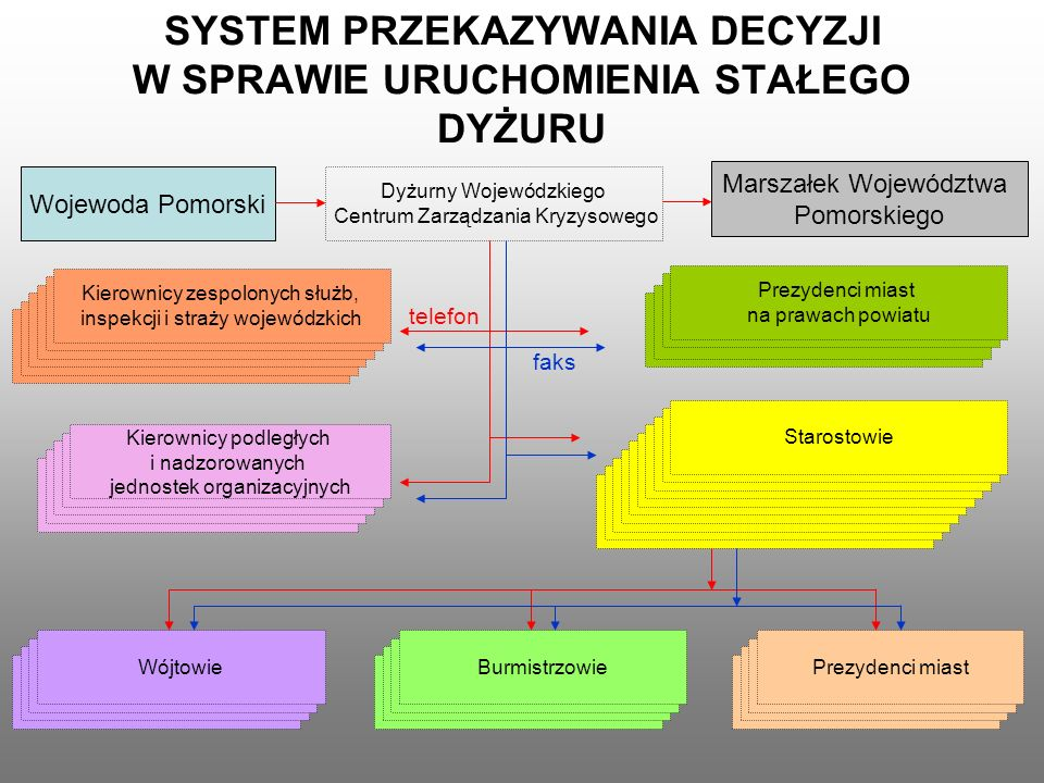SYSTEM PRZEKAZYWANIA DECYZJI W SPRAWIE URUCHOMIENIA STAŁEGO DYŻURU