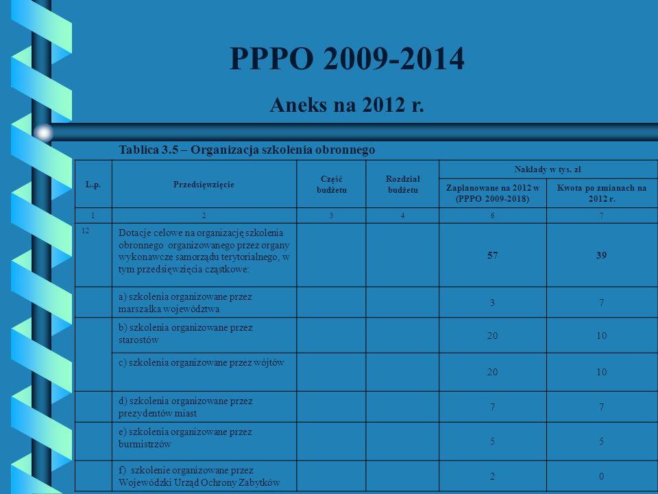 PPPO 2009-2014 Aneks na 2012 r. Tablica 3.5 – Organizacja szkolenia obronnego. L.p. Przedsięwzięcie.