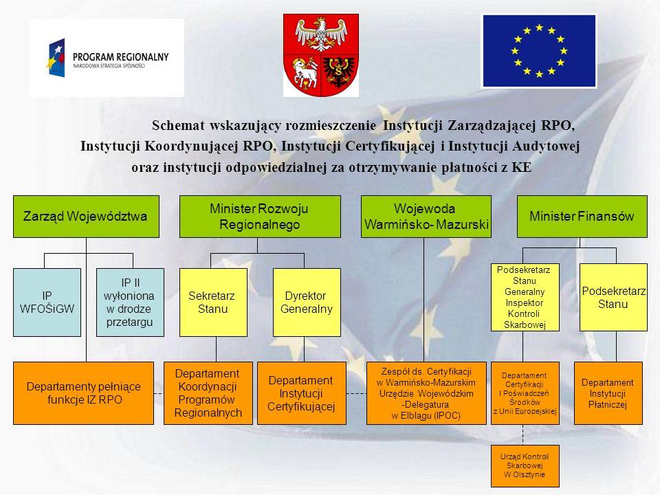 Schemat wskazujący rozmieszczenie Instytucji Zarządzającej RPO,