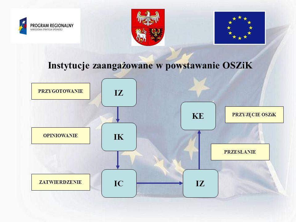 Instytucje zaangażowane w powstawanie OSZiK
