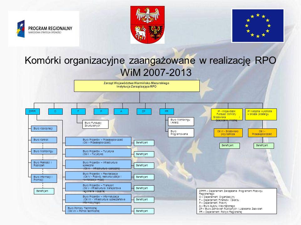 Zarząd Województwa Warmińsko-Mazurskiego Instytucja Zarządzająca RPO
