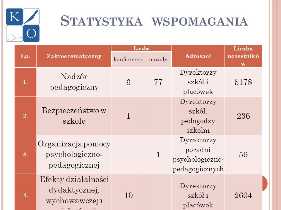 Statystyka wspomagania