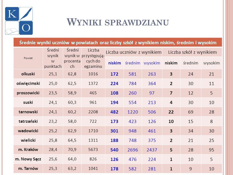 Wyniki sprawdzianuŚrednie wyniki uczniów w powiatach oraz liczby szkół z wynikiem niskim, średnim i wysokim.