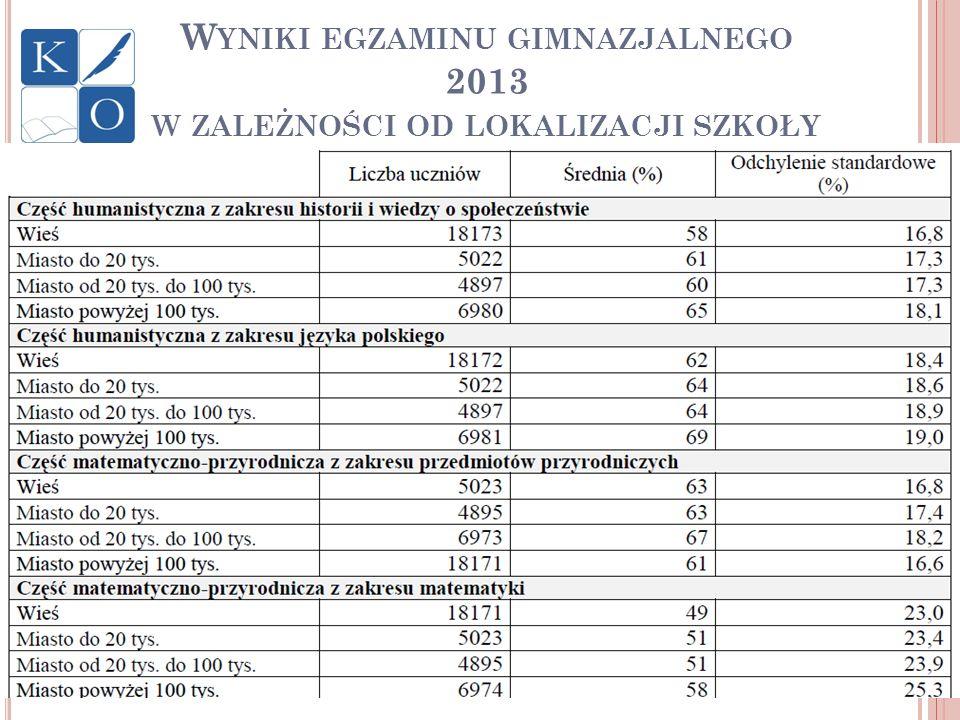 Wyniki egzaminu gimnazjalnego 2013 w zależności od lokalizacji szkoły