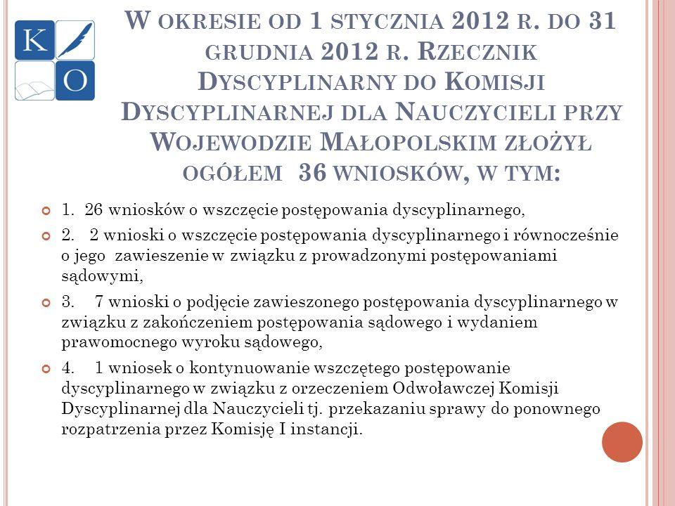 W okresie od 1 stycznia 2012 r. do 31 grudnia 2012 r
