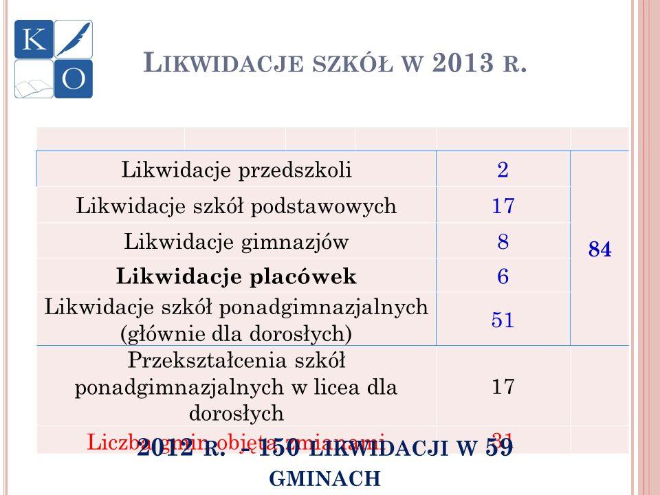 2012 r. - 150 likwidacji w 59 gminach