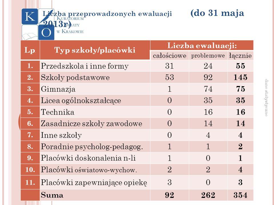 Liczba przeprowadzonych ewaluacji (do 31 maja 2013r)